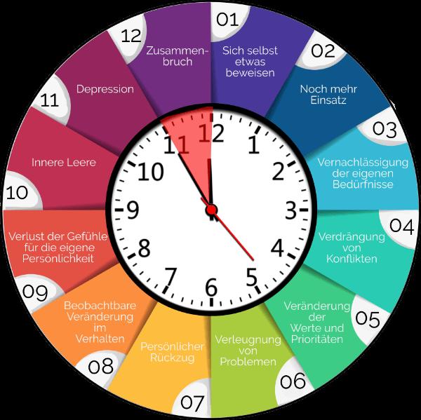 Grafik Sypmtome bei einem Burnout Syndrom, 12 Stufen Uhr